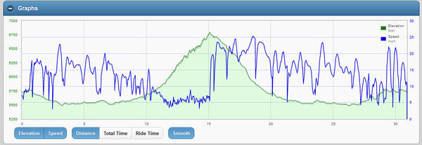 Deer Creek Canyon, 2nd climb of 2015, with a few extra climbs at the end
