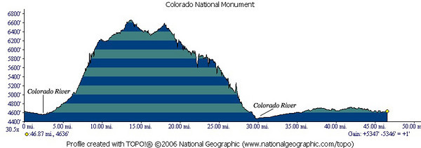 Colorado National Monument profile